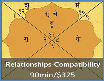 Vedic chart compatibility relationships
