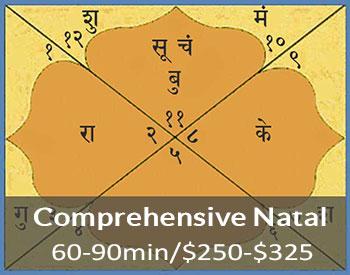 Comprehensive Vedic Natal Chart Reading