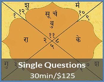 Vedic prashna chart